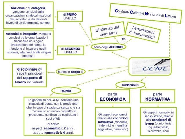 CCNL CContratti CCollettivi NNazionali di LLavoro sono degli ACCORDIACCORDI Sindacati dei lavoratori tra Associazionidi Im...