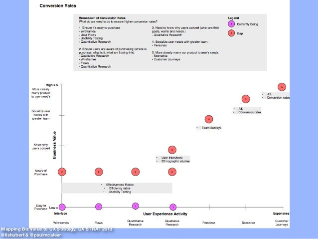 Mapping Biz Value to UX Strategy, UX STRAT 2013 @lishubert & @paulmcaleer