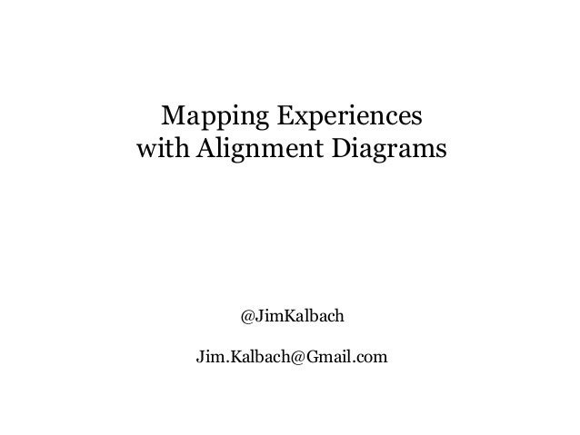 Mapping Experiences with Alignment Diagrams @JimKalbach Jim.Kalbach@Gmail.com