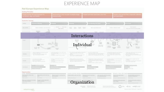 "Paul Kahn, ""Information Architecture for the Web: Applied IA"" http://www.slideshare.net/pauldavidkahn/04-appled-ia SPATIAL..."