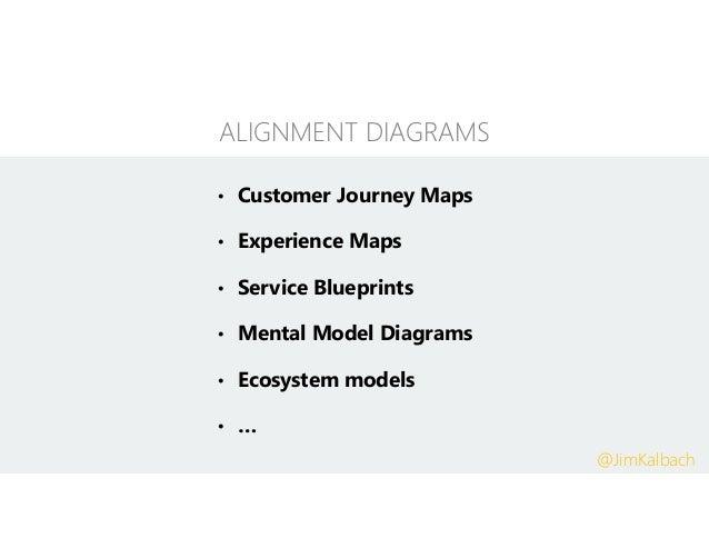 • Customer Journey Maps • Experience Maps • Service Blueprints • Mental Model Diagrams • Ecosystem models • … ALIGNMENT DI...