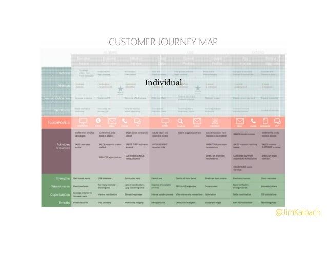 Individual CUSTOMER JOURNEY MAP @JimKalbach