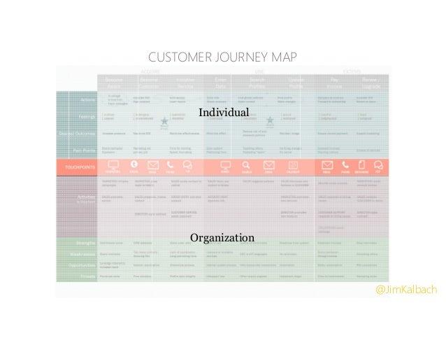 Individual Organization CUSTOMER JOURNEY MAP @JimKalbach