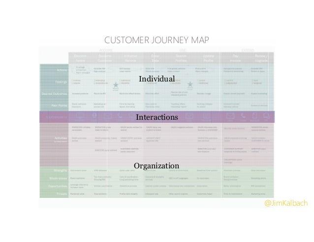 Individual Organization Interactions CUSTOMER JOURNEY MAP @JimKalbach