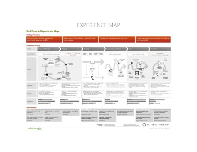 EXPERIENCE MAP