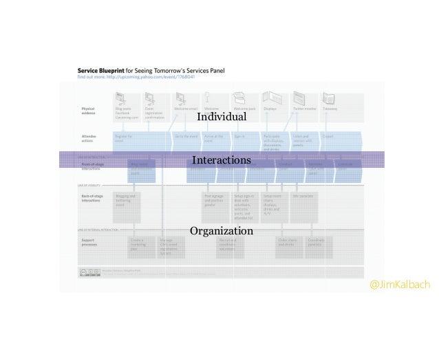 Individual Organization Interactions @JimKalbach