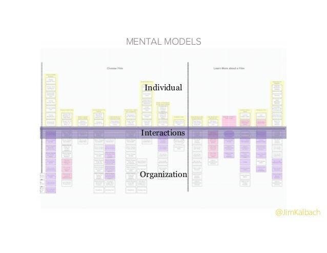 Individual Organization Interactions MENTAL MODELS @JimKalbach