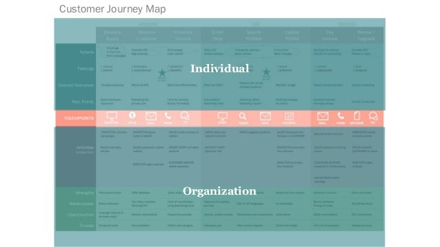 Individual Organization Interactions Experience Map