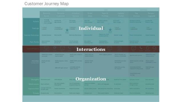 Individual Organization Interactions