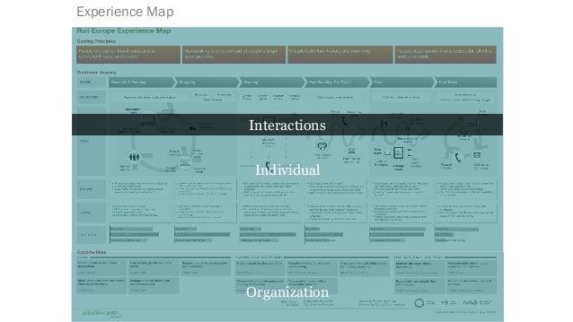 Mental Models Individual Organization Interactions