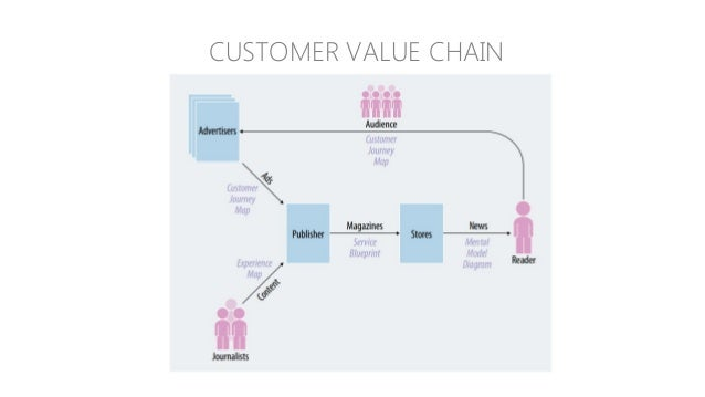 Emirates Journey Mapping Case Study: http://www.kendeo.com/industry/airline/emirates-study