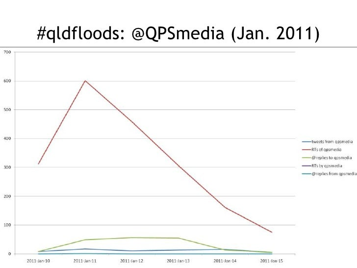#qldfloods: @QPSmedia (Jan. 2011)<br />