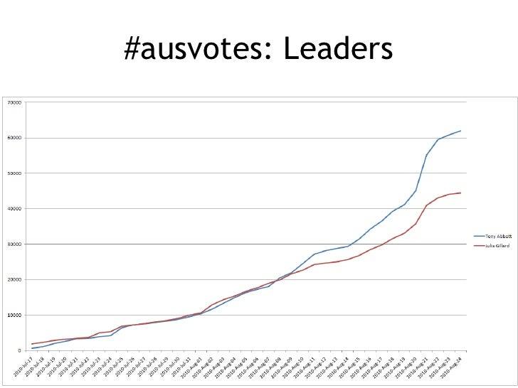 #ausvotes: Leaders<br />