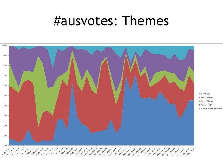 #ausvotes: Themes<br />