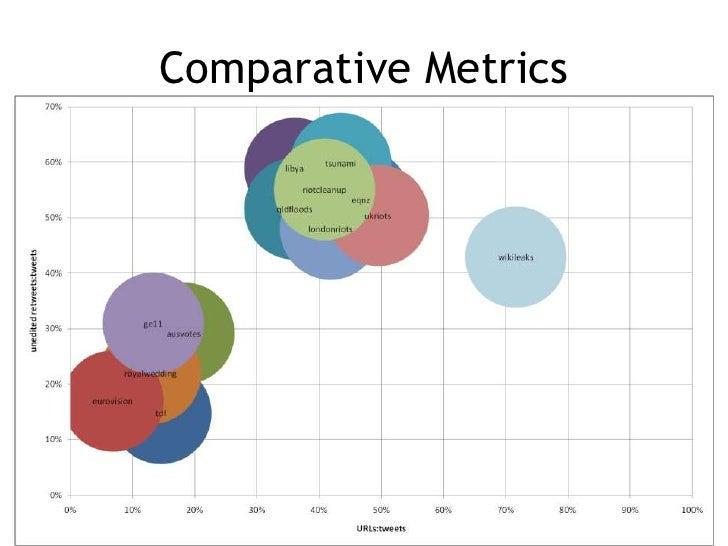 Comparative Metrics<br />