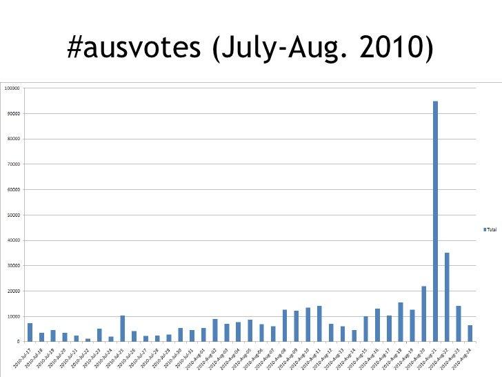 #ausvotes (July-Aug. 2010)<br />