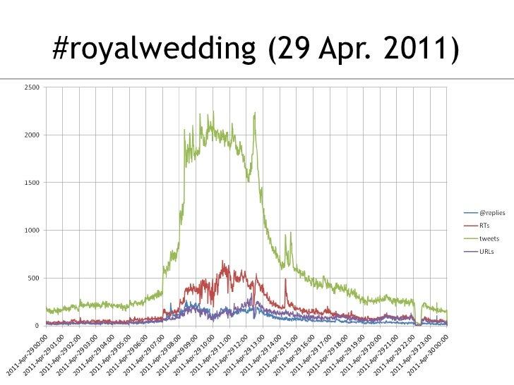 #royalwedding (29 Apr. 2011)<br />