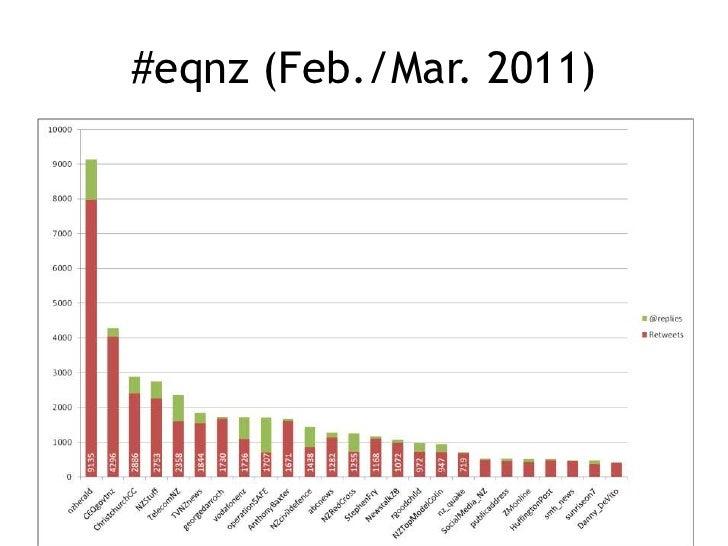 #eqnz (Feb./Mar. 2011)<br />