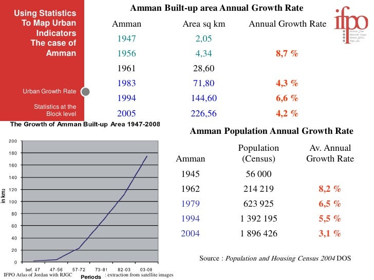 Amman Built-up area Annual Growth Rate     Using Statistics      To Map Urban                   Amman                     ...