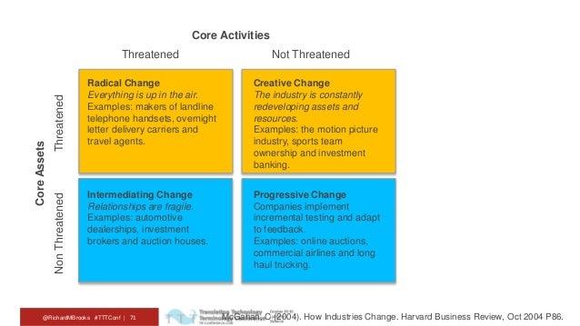 how industries change