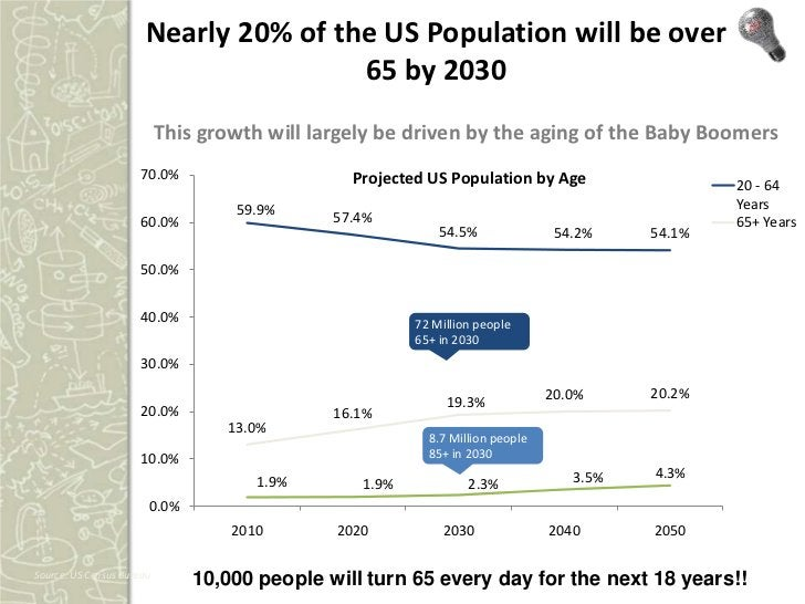 Nearly 20% of the US Population will be over                                      65 by 2030                           Thi...