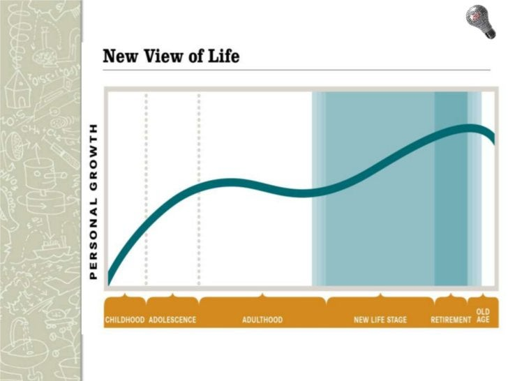 How Boomers See It It's about Living Not Aging This is the Opportunity Generation. They see and seek it everywhere This...