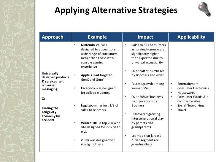 Applying Alternative Strategies continued…Approach                     Example                          Impact            ...