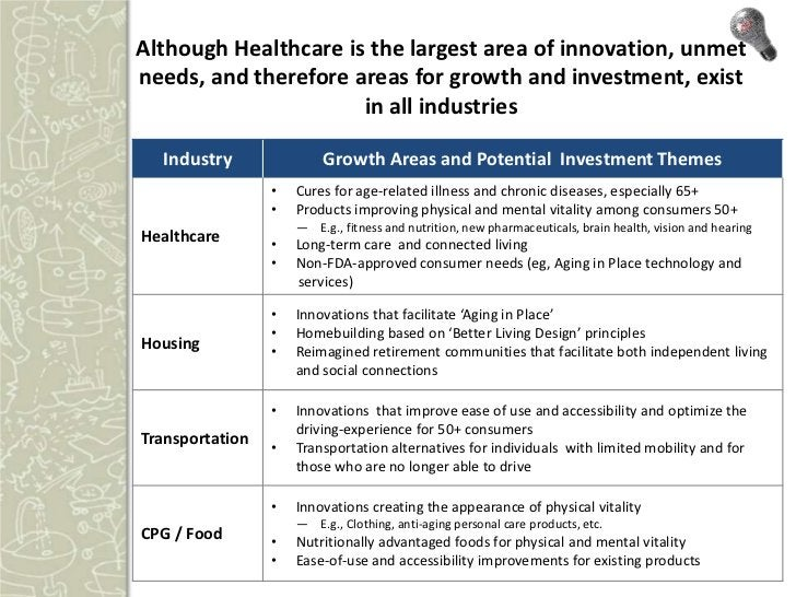 Areas of Expected Growth (continued)    Industry             Growth Areas and Potential Investment Themes                 ...
