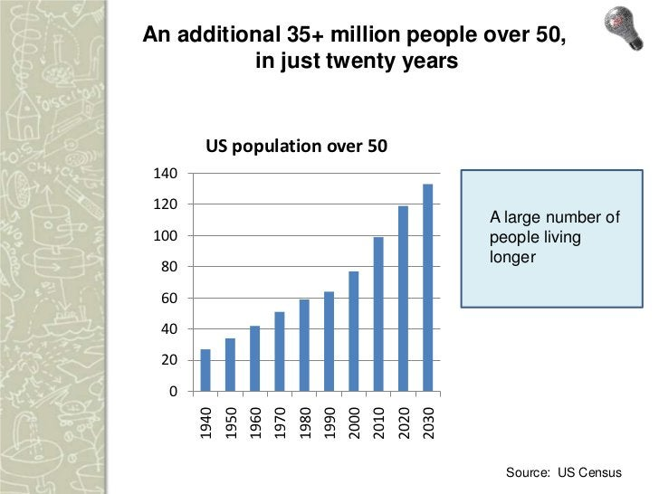An additional 35+ million people over 50,          in just twenty years       US population over 50 140 120               ...