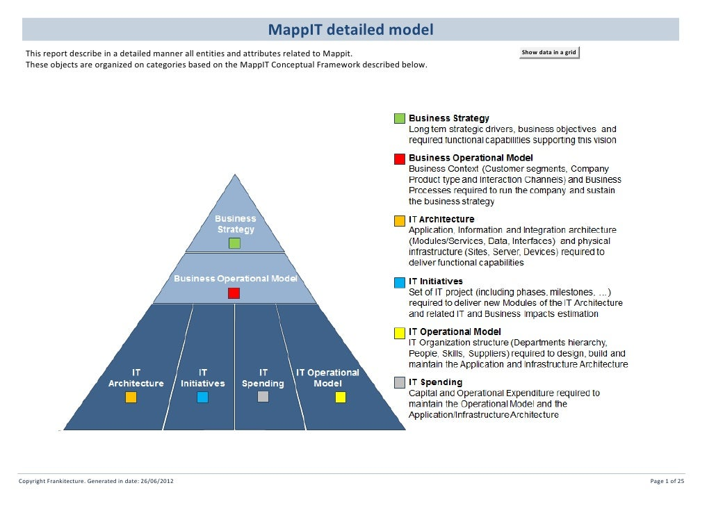MappIT detailed model  This report describe in a detailed manner all entities and attributes related to Mappit.           ...