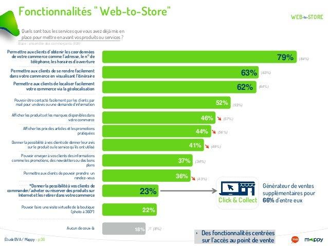 """Titre de la slide WEB STOREto- - Fonctionnalités """" Web-to-Store"""" Étude BVA / Mappy – p 36 ‣ Des fonctionnalités centrées s..."""