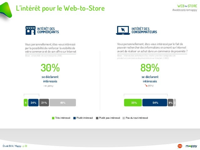 WEB STOREto- - #webtostoremappyL'intérêt pour le Web-to-Store Étude BVA / Mappy - p 39 6 30% se déclarent intéressés 89% s...