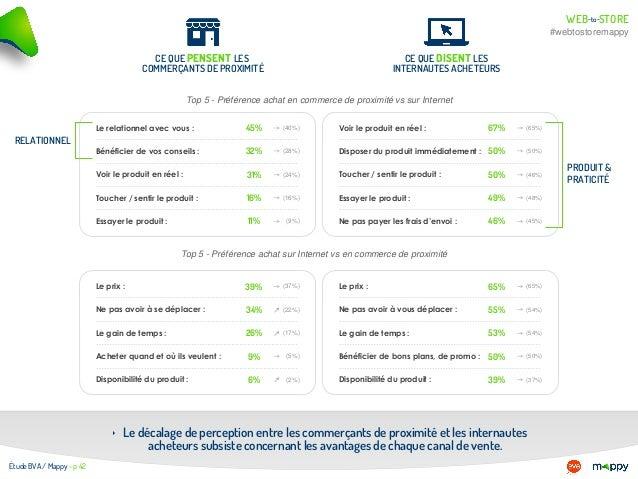 WEB STOREto- - #webtostoremappy Étude BVA / Mappy - p 42 ‣ Le décalage de perception entre les commerçants de proximité et...