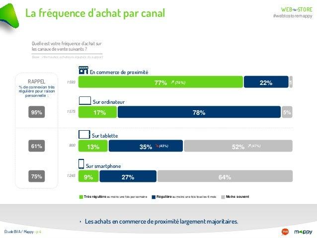 WEB STOREto- - #webtostoremappyLa fréquence d'achat par canal 95% 61% 75% RAPPEL % de connexion très régulière pour raison...