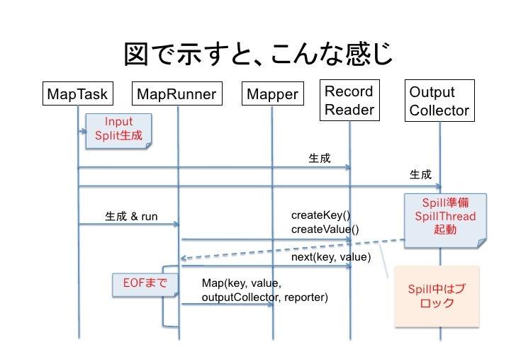 MapTask       MapRunner               Mapper          Record            Output                                         ...
