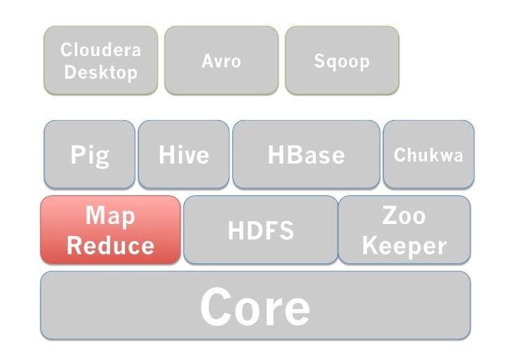 Cloudera                    Avro           Sqoop   Desktop       Pig        Hive          HBase           Chuk...