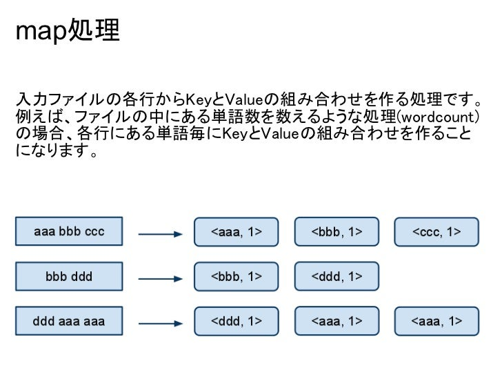 MapReduce入門 Slide 3