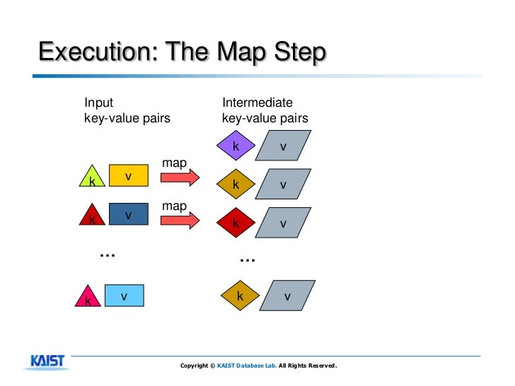 Execution: The Map Step   Input                          Intermediate   key-value pairs                key-value pairs    ...