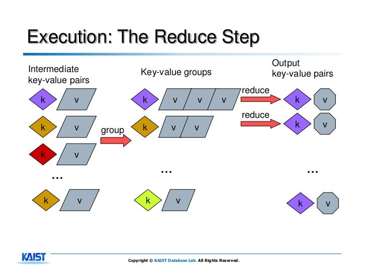 Execution: The Reduce Step                                                                                          Output...