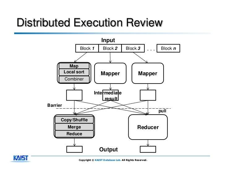 Distributed Execution Review                                       Input                      Block 1           Block 2   ...