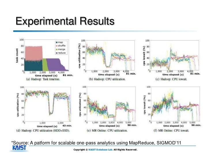 Experimental Results*Source: A patform for scalable one-pass analytics using MapReduce, SIGMOD'11                         ...