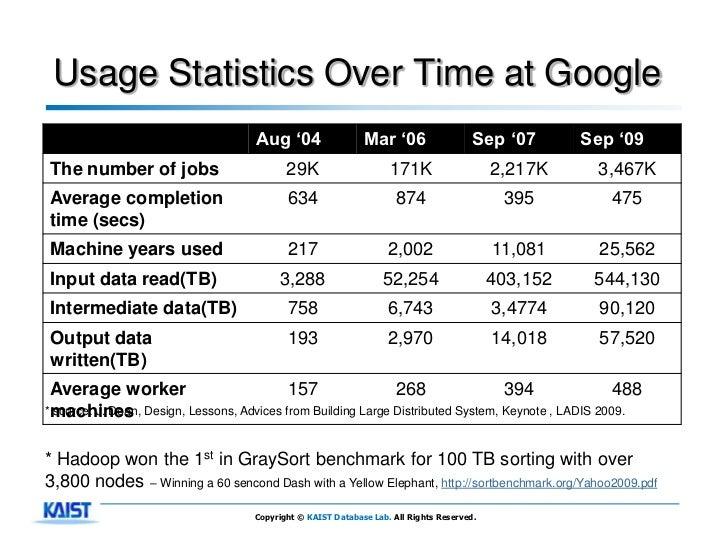 Usage Statistics Over Time at Google                                   Aug '04                  Mar '06                   ...