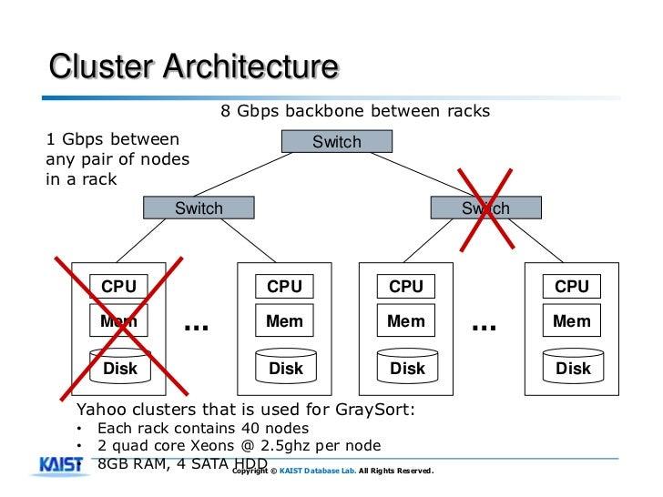Cluster Architecture                               8 Gbps backbone between racks1 Gbps between                            ...