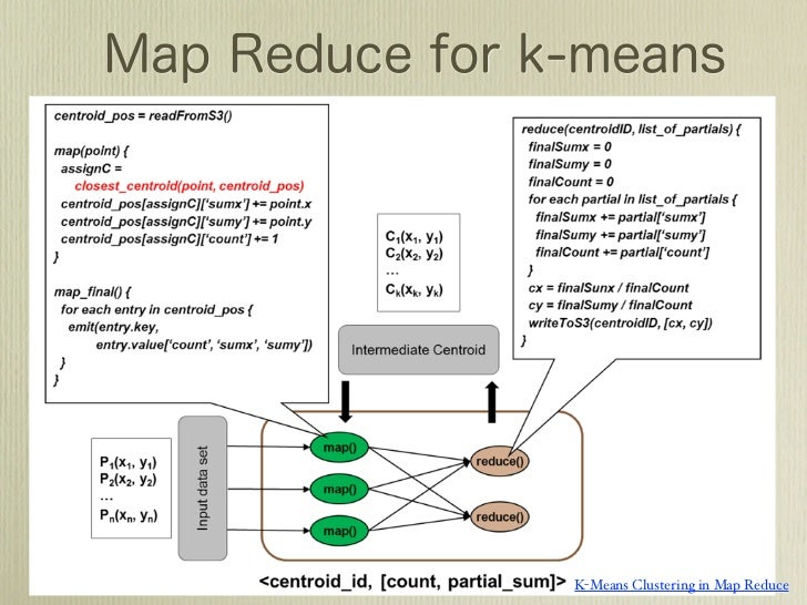 Map Reduce ~Continuous Map Reduce Design~