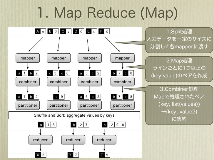 Map Reduce and Stream Processing