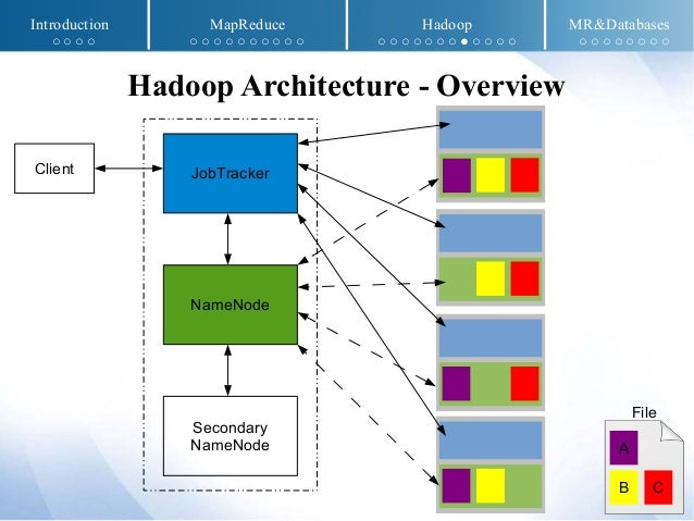 MapReduce and Hadoop