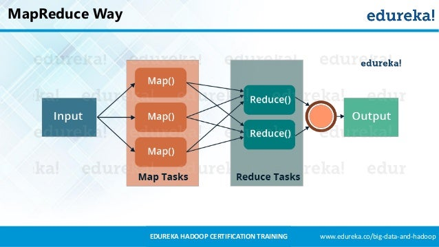 MapReduce Example | MapReduce Programming | Hadoop ...