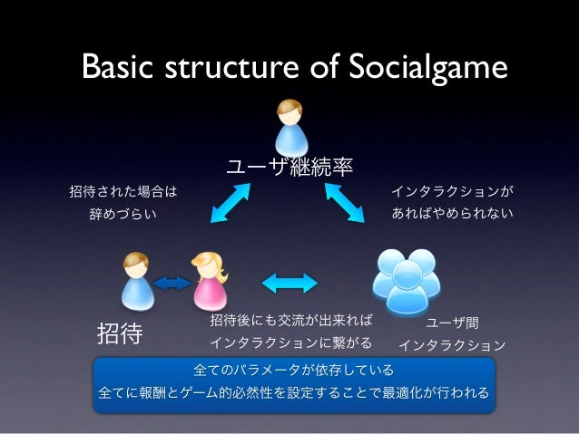 Basic structure of Socialgame             ユーザ継続率招待された場合は                   インタラクションが 辞めづらい                     あればやめられない  ...