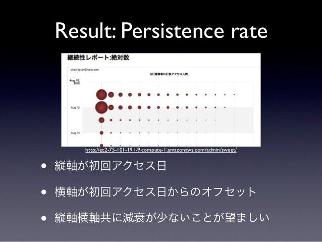 Result: Persistence rate       http://ec2-75-101-191-9.compute-1.amazonaws.com/admin/sweet/•   縦軸が初回アクセス日•   横軸が初回アクセス日からの...