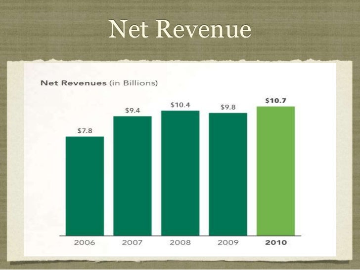 Starbucks financial preformance